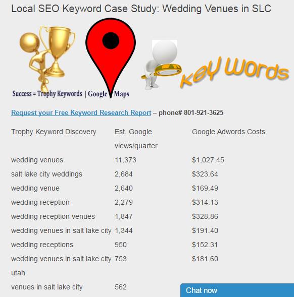 wedding venues seo keywords